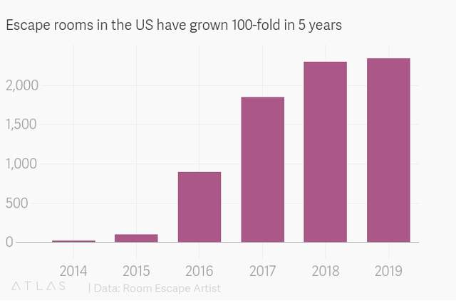 5 év alatt százszorosára nőtt az USA szabadulószobáinak száma